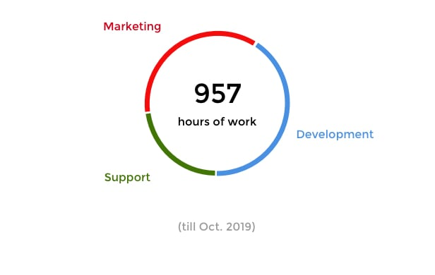 Hours worked on the plugin: 957 - 42% Development - 35% Marketing - 23% Support